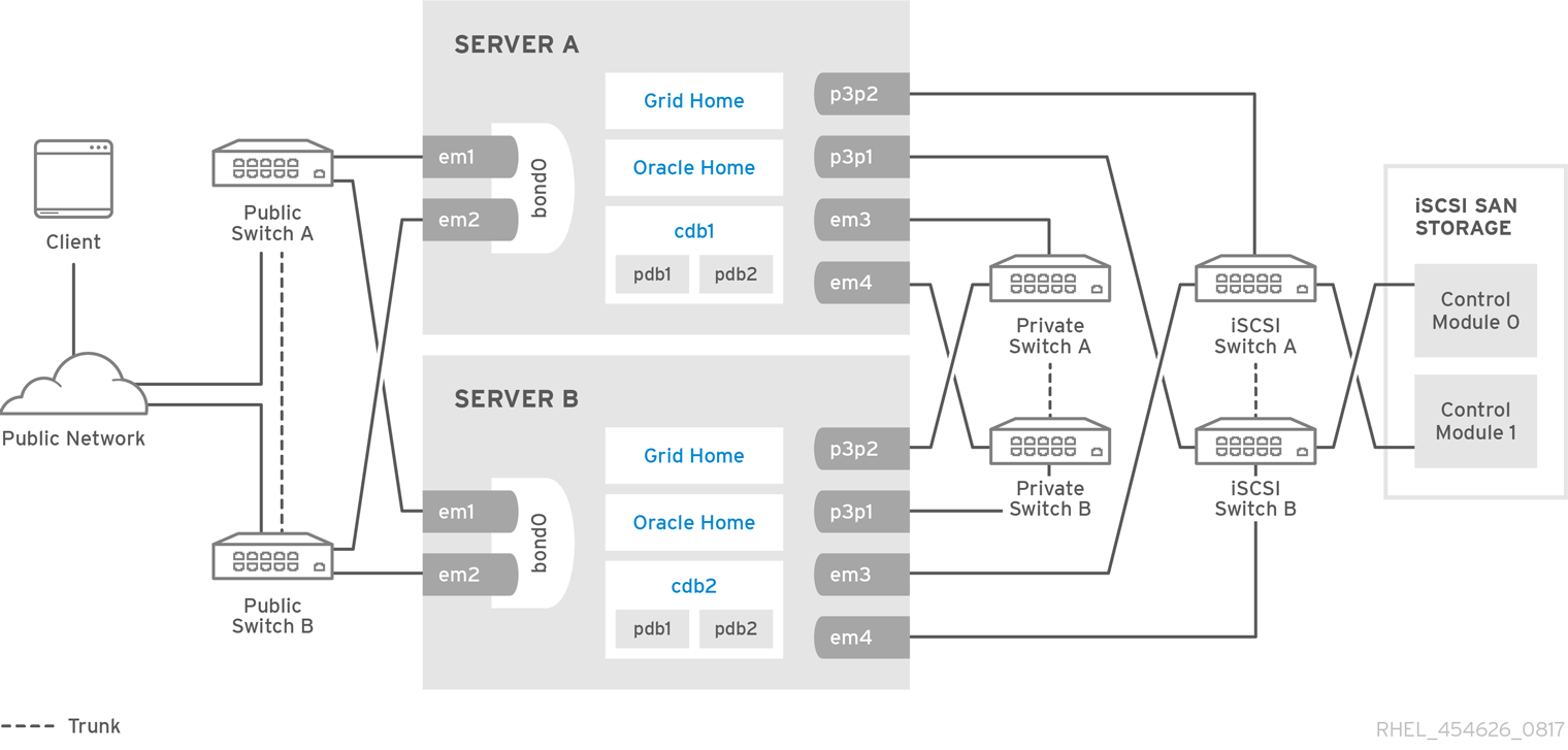 Deploying oracle rac database 12c release 2 on red hat enterprise reference architecture overview pooptronica
