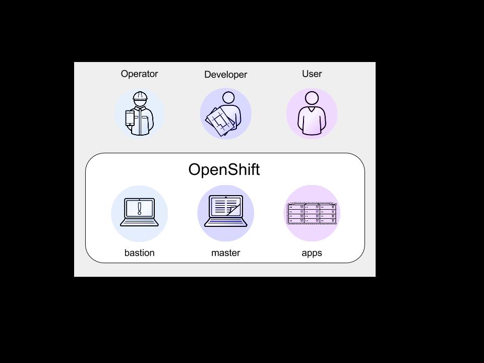 openshift user views