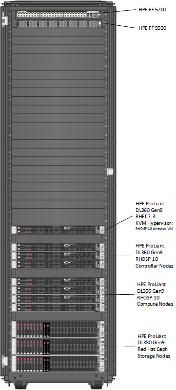 Deploying Red Hat OpenStack Platform 10 on HPE ProLiant DL