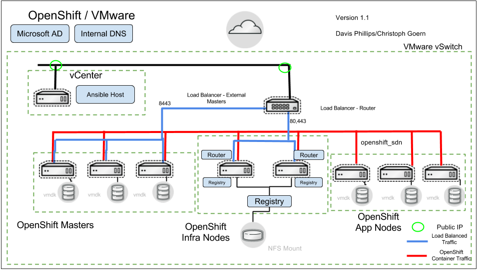 Deploying A Red Hat Openshift Container Platform 3 On
