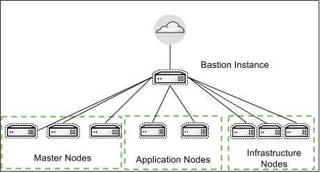 Bastion Server