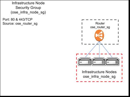 Infrastructure Node SG