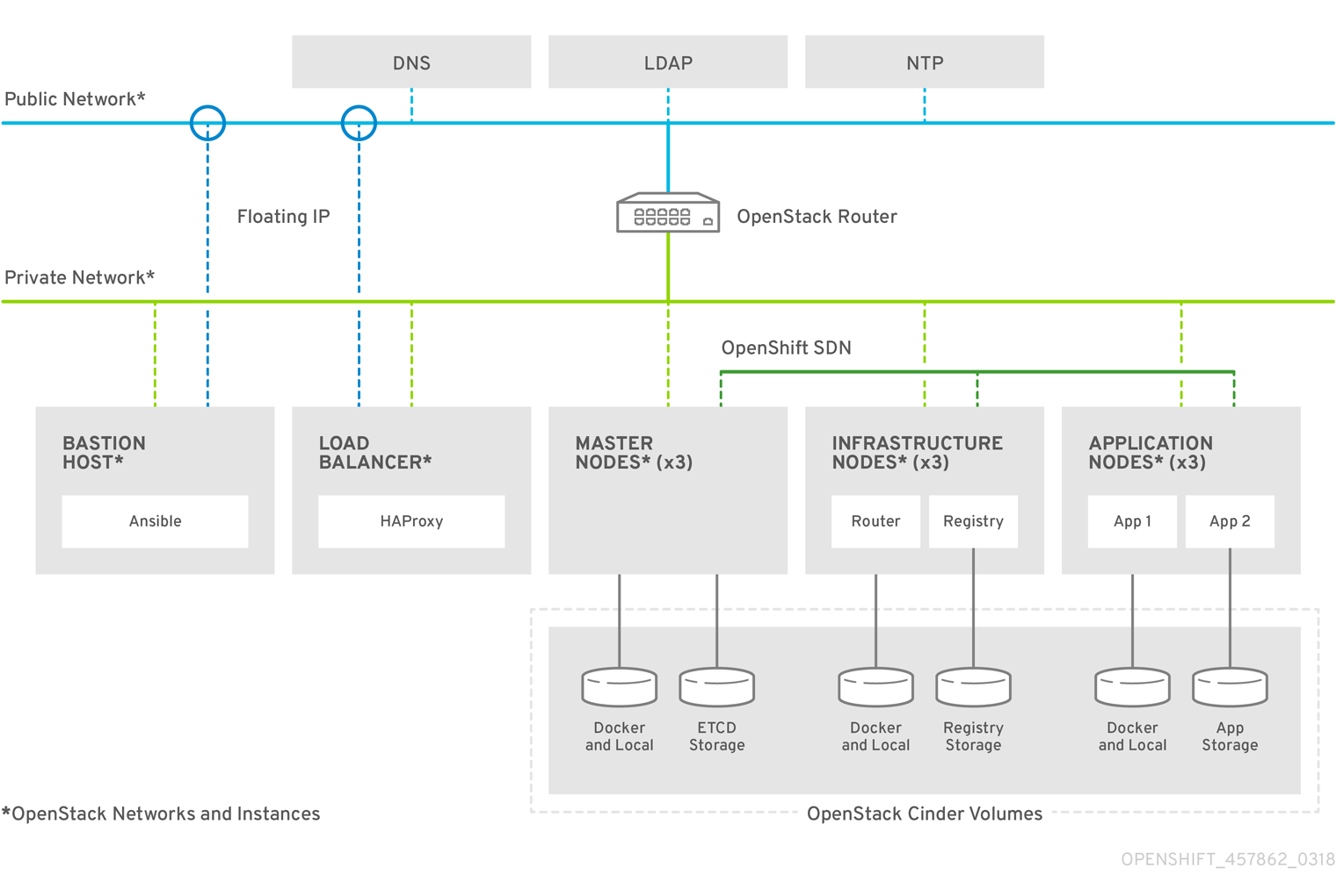 OpenShift ContainerPlatform RA Topology 457862 0318