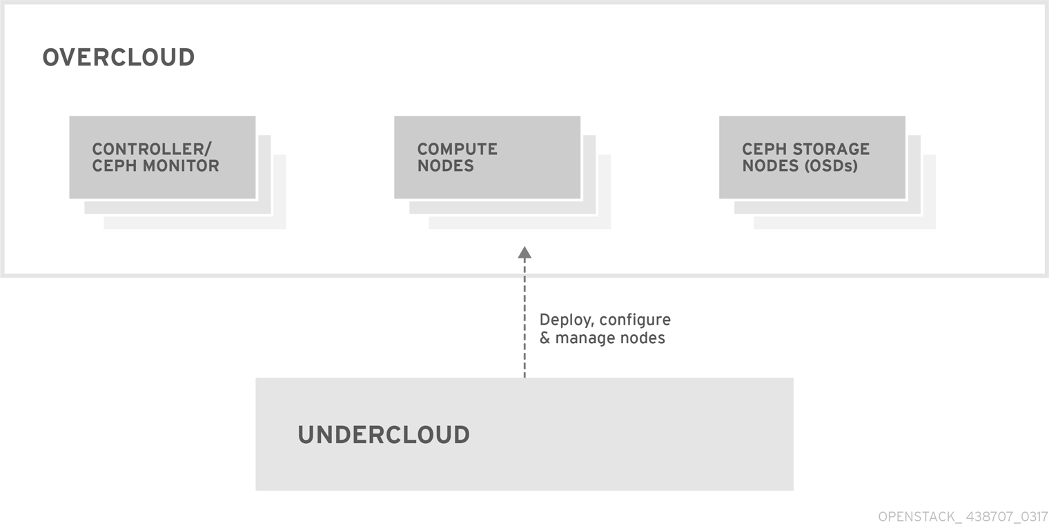 Deploying mobile networks using network functions