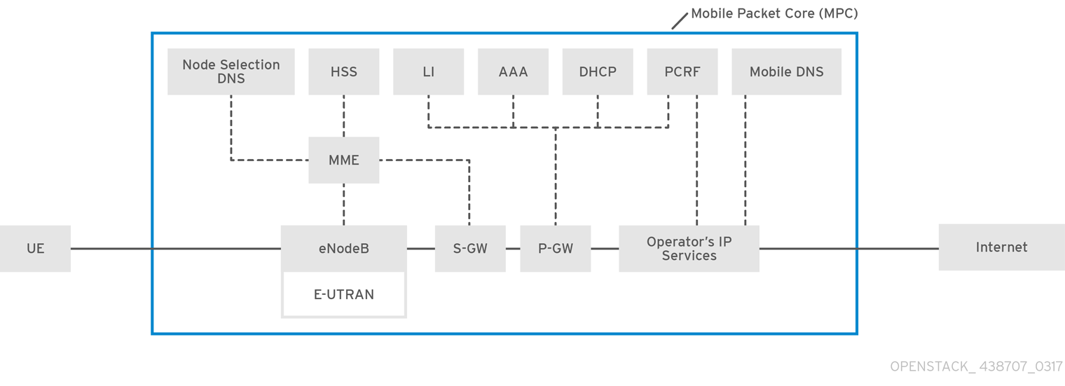 Deploying Mobile Networks Using Network Functions Virtualization Epc Fuse Box Components