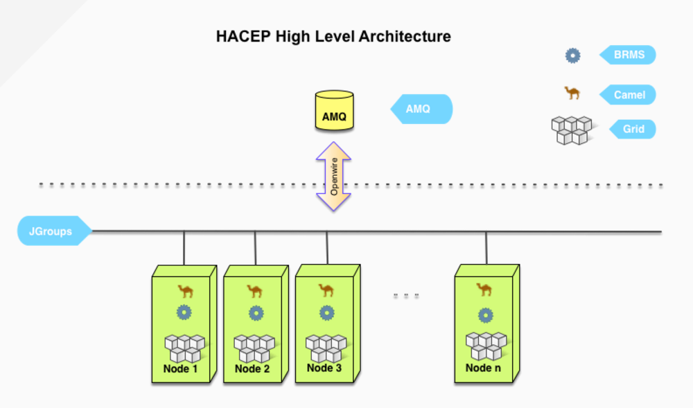 High-Level HACEP Architecture
