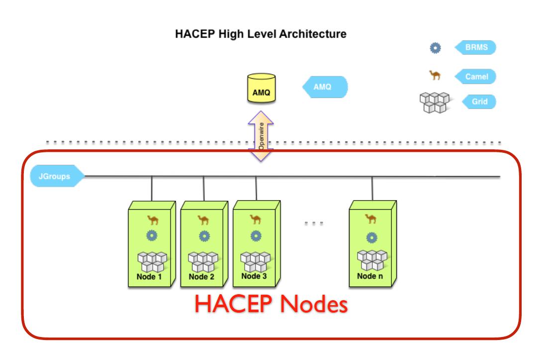 HACEP Node Cluster