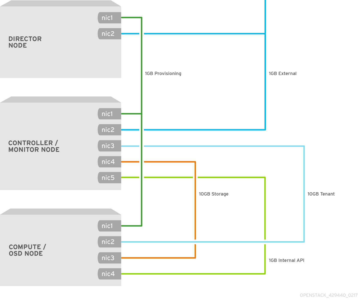 Hyper Converged Red Hat Openstack Platform 10 And Ceph Satellite C55a Wiring Diagram Hci Layer1