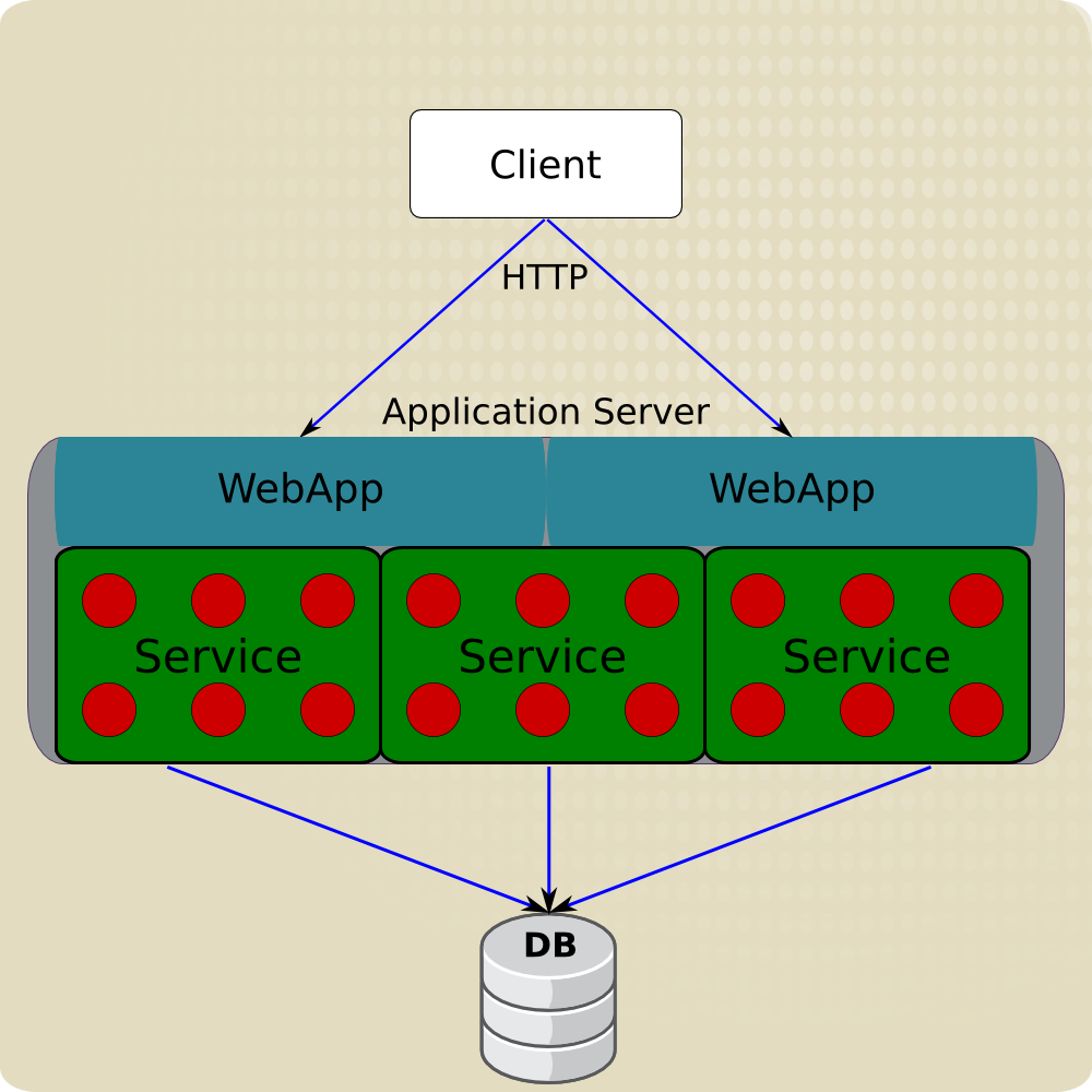 Microservice Architecture Reference Architectures 2017 | Red