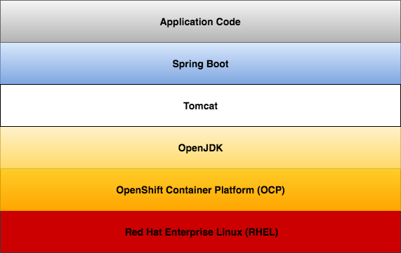 Spring Boot Microservices on Red Hat OpenShift Container Platform 3