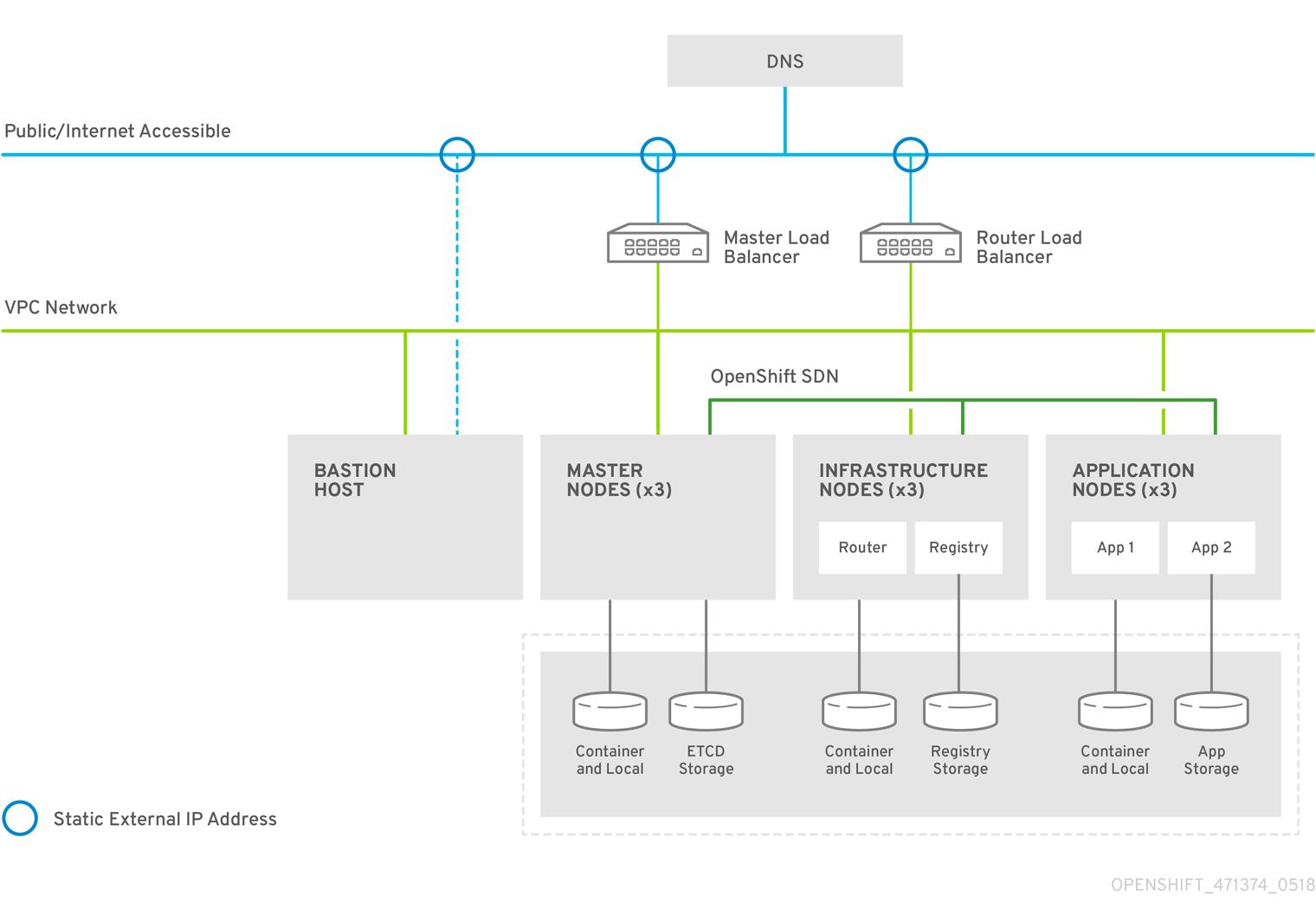 OpenShift ContainerPlatform GCP RA 471374 0518