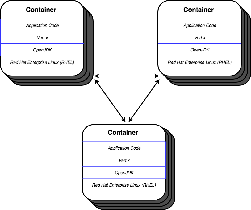 Vert x Microservices on Red Hat OpenShift Container Platform
