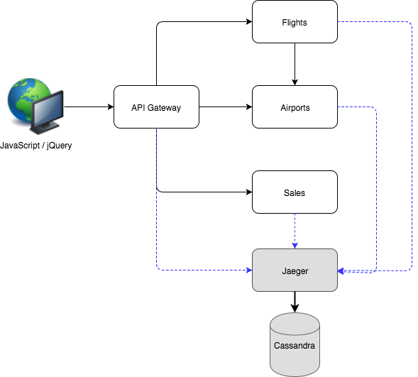 Vert x Microservices on Red Hat OpenShift Container Platform 3 - Red