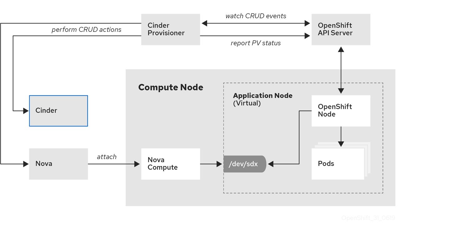 OpenShift on OpenStack 31 0619 12