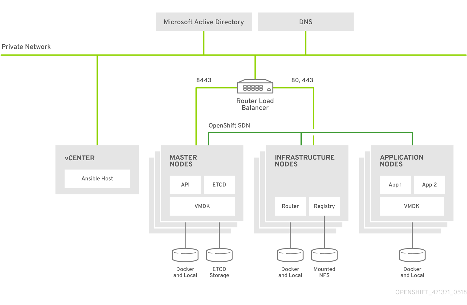 Deploying and Managing OpenShift 3 11 on a VMware Software-Defined