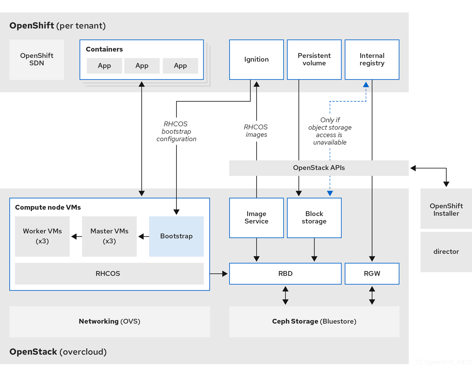 Reference architecture high level design
