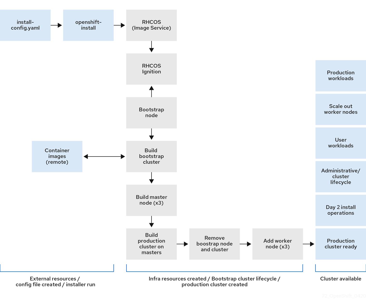 RHOCP インストーラーでプロビジョニングされるインフラストラクチャーのワークフロー