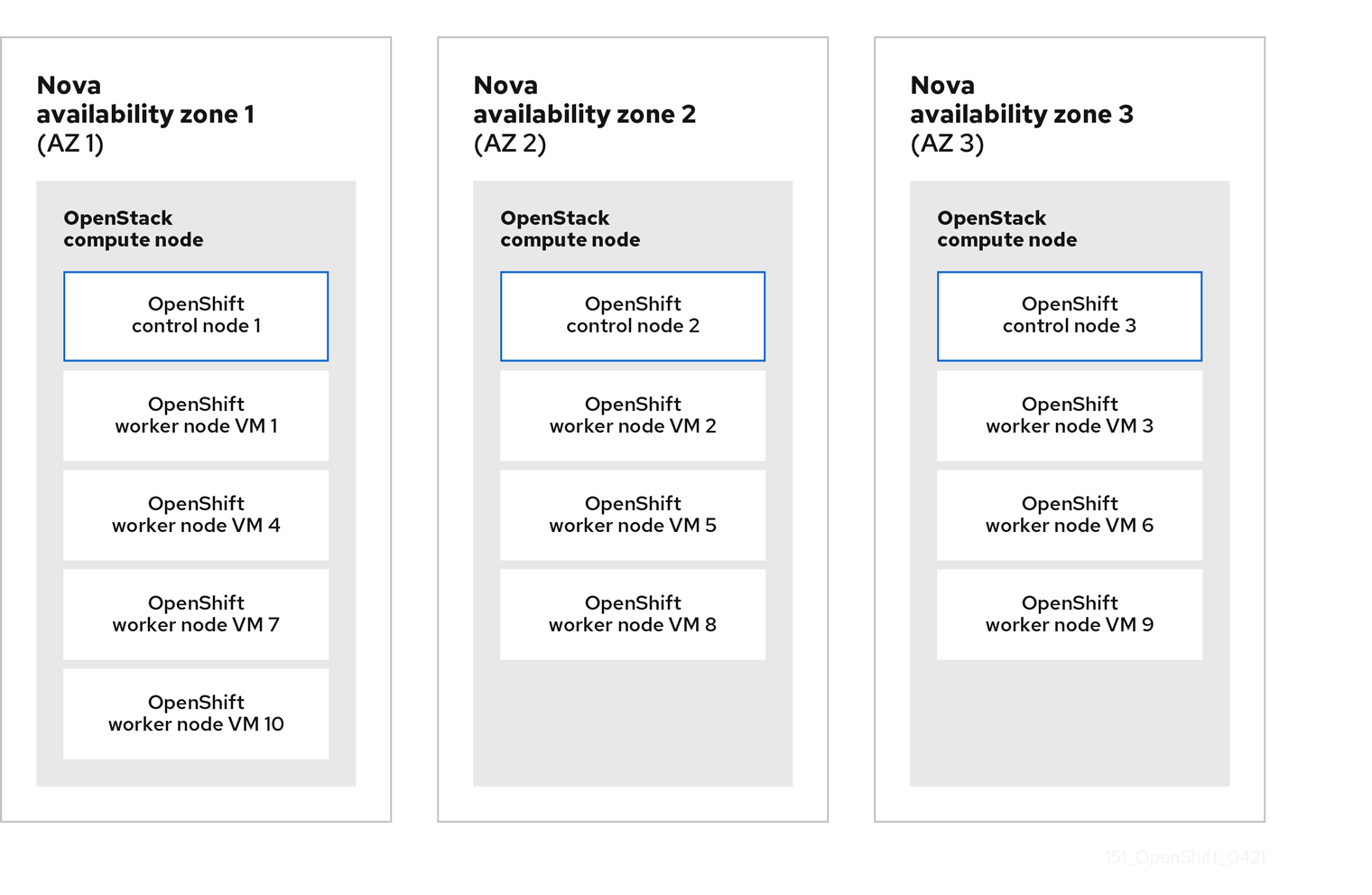 A diagram that shows OpenShift control plane and worker nodes deployed across three nova availability zones.