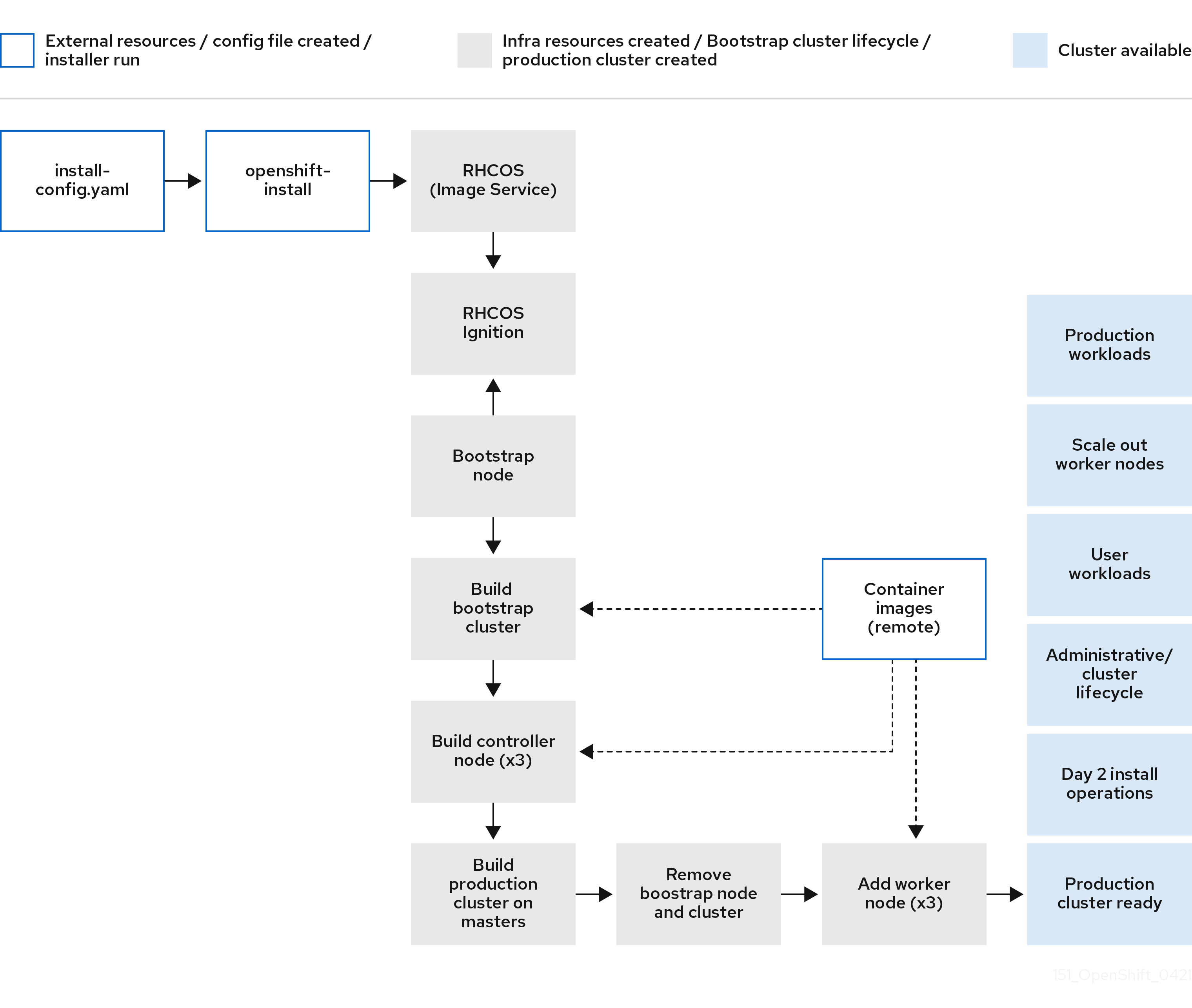 A diagram that shows the OpenShift full stack automation installation process from install-config.yaml file configuration to production deployment.