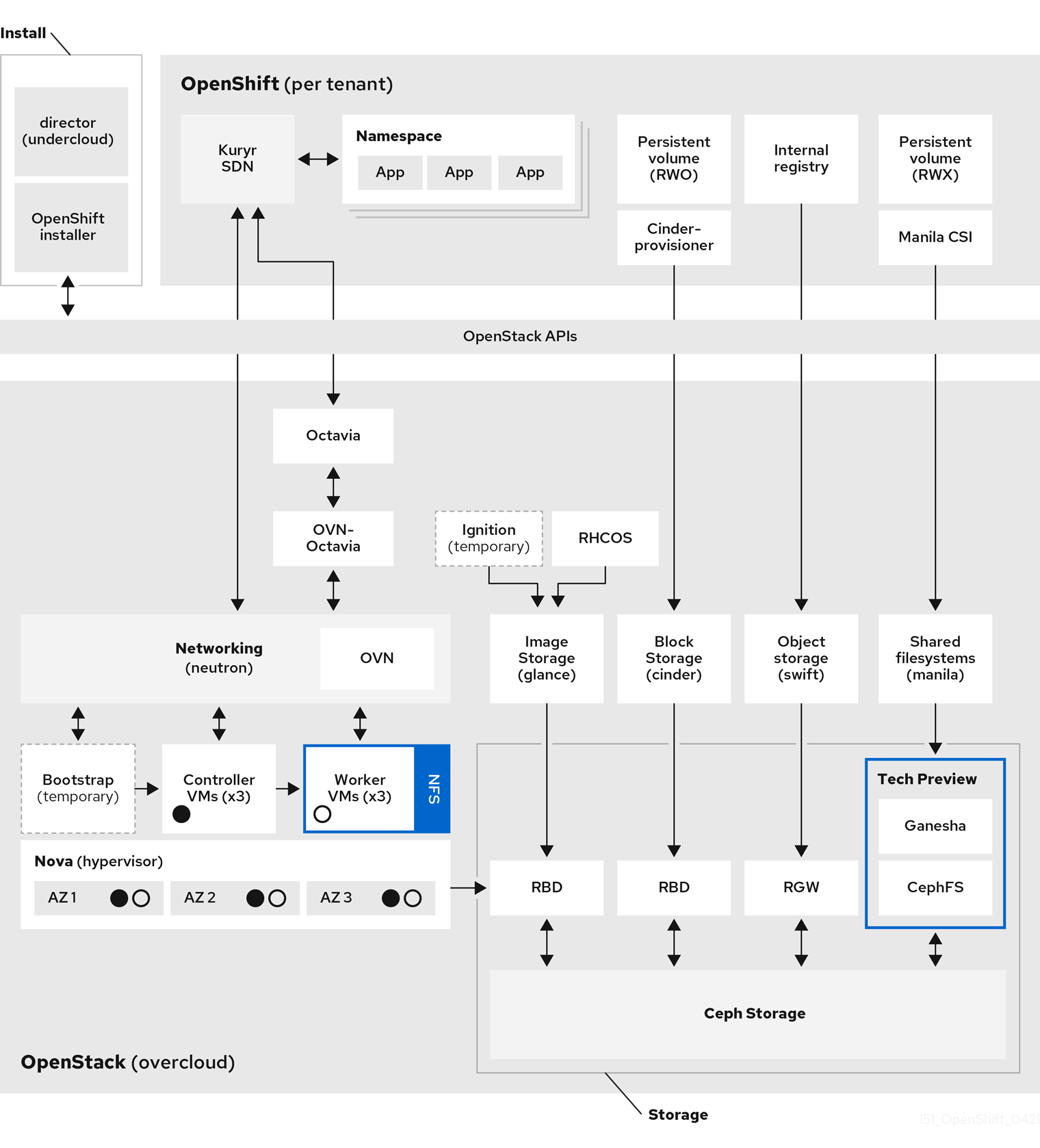 A diagram of the OpenShift on OpenStack reference architecture at a high level.