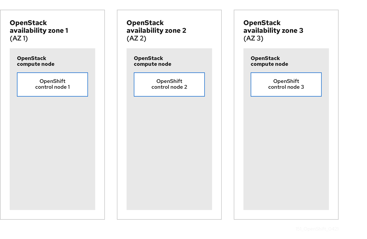 A diagram that shows three OpenShift control plane nodes spread across three OpenStack compute nodes by using three nova availability zones.