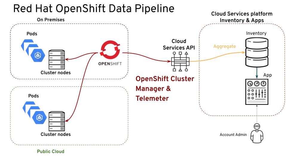 The Red Hat OpenShift data pipeline for subscription watch