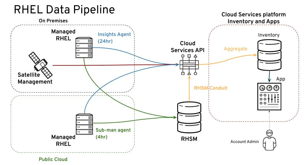 The RHEL data pipeline for subscription watch